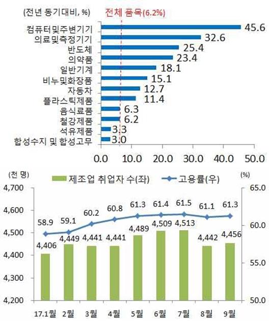 수출 호조, 경제성장률·수출 기여율 5년만에 최고치