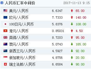 중국 위안화 환율 6.6347위안…0.10% 절하