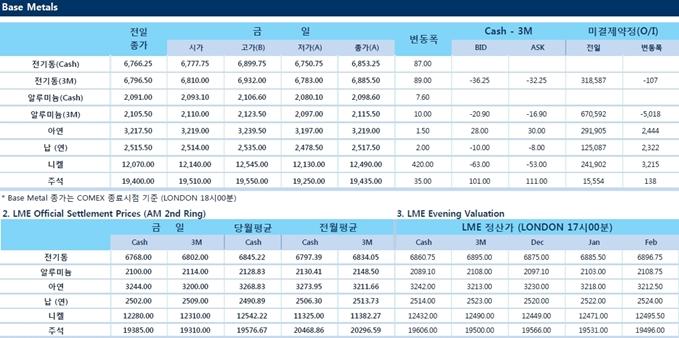 [11월13일] 중국 위안화 대출 1년 최저 수준으로 둔화(LME Daily Report)