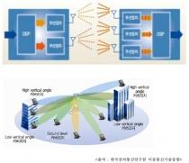 5G 핵심기술, 다중 안테나 기술 특허출원 급증