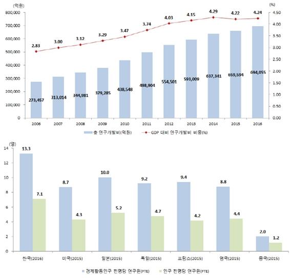 한국 총 R&D 투자 규모, 세계 5위