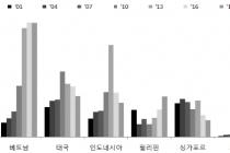 경남지역 백색가전·자동차 부품·기계류 수출 증가