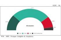 美 블랙프라이데이, 밀레니얼·Z세대 지출 증가 기대