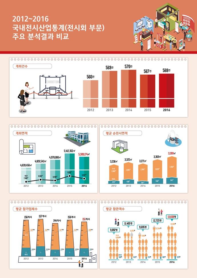 한국 전시산업 '한 발 앞으로'…고용 창출에도 '한 몫'