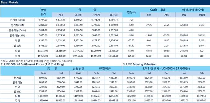 [12월4일] 달러 강세 비철금속 압박(LME Daily Report)