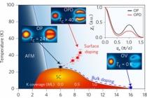 고온 초전도체 등 강상관계 물질 전자구조 규명