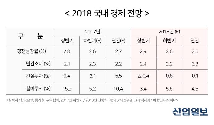 2018 한국 경제, 민간소비 '개선' 설비투자 '글쎄'
