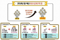 중기부 내년 예산 8조8천여억 원 역대 최대[인포그래픽]