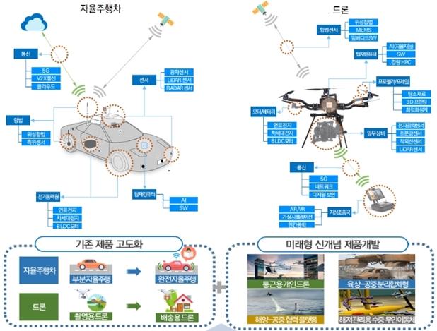 4차 산업혁명 기술 집약체 '무인이동체'로드맵 발표