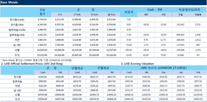 [12월7일] 비철금속 대부분 보합권에서 장마감(LME Daily Report)