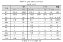 한국 식품, 우크라이나에서 인기몰이 중