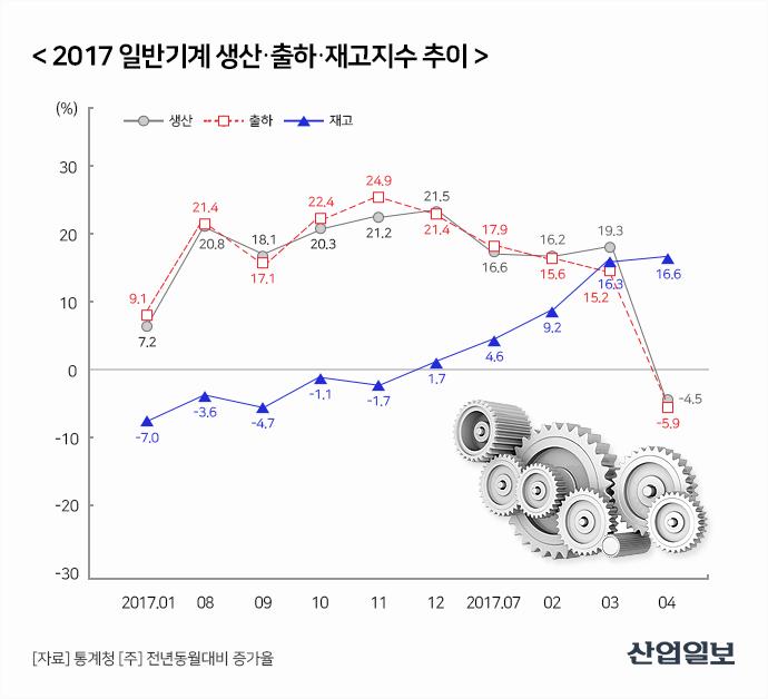 2018 기계산업, '생산·수출·수입' 모두 상승 기류