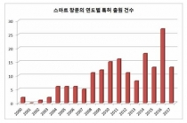 채광·환기 기능 넘은 '스마트 창문' 특허 출원 최근 5년간 ↑