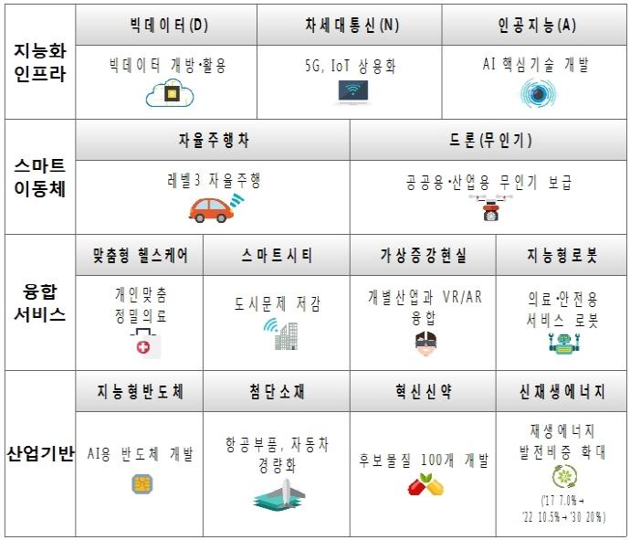 정부, 구체적인 범부처 성장동력 분야 확정 '4차 산업혁명' 대응