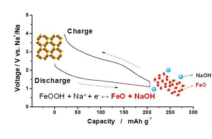 [Technical News] 리튬전지 대체할 나트륨이온전지 양극소재 개발 - 다아라매거진 기술뉴스