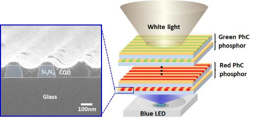 광자결정 이용한 고효율 백색광 구현
