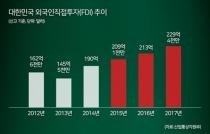 2017 FDI 실적 '역대 최대'…제조업 투자, 4차 산업혁명에 '정조준'