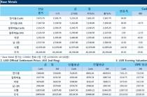 [1월15일] 달러약세, 장중 모든 비철금속↑(LME Daily Report)