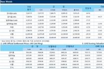 [1월16일] 비철금속 달러 상승과 조정압박에 하락(LME Daily Report)