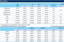 [1월17일] 비철금속 추가하락(LME Daily Report)