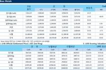 [1월18일] 중국 GDP 예상치 상회, 비철금속 가격 상승(LME Daily Report)