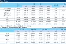 [1월19일] 비철금속 가격 혼조세(LME Daily Report)