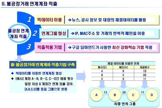 한국거래소, AI로 주식시장 불공정거래 잡는다