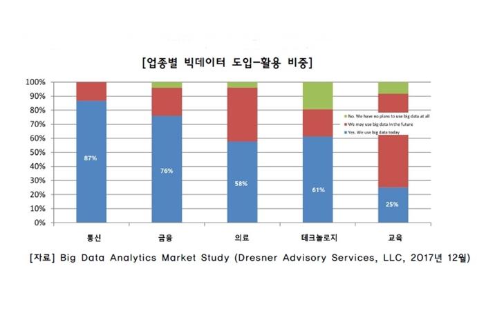 세계속의 빅데이터, 글로벌 기업의 빅데이터 활용 현황