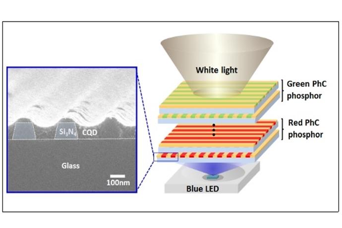 [Technical News]국내 연구진, 광자결정을 이용한 고효율 백색광 구현 - 다아라매거진 매거진뉴스