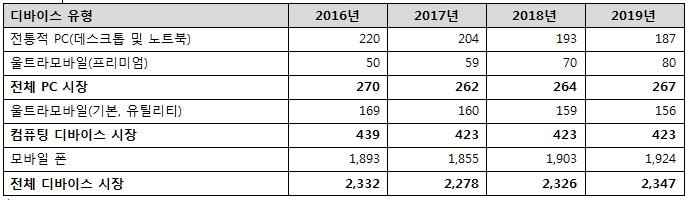 올해 전 세계 디바이스 출하량 2.1% 성장 전망