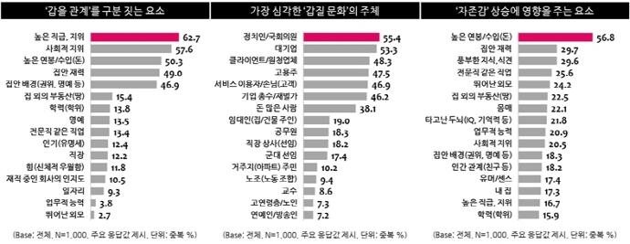 한국사회를 병들게 하는 '갑질 문화'심각한 수준