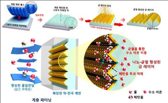 메탄올 연료전지 핵심부품 개발