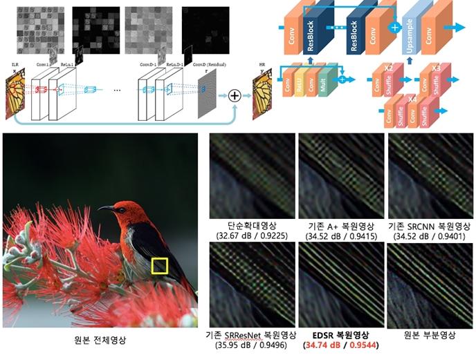 딥 러닝 기반 초해상도 영상복원 기술, 서울대 연구팀이 개발