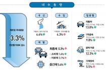 제조업 국내공급 국산과 수입 모두 늘어