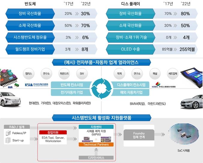 반도체·디스플레이 업계, 80조 투자 '2조원 규모' 상생협력