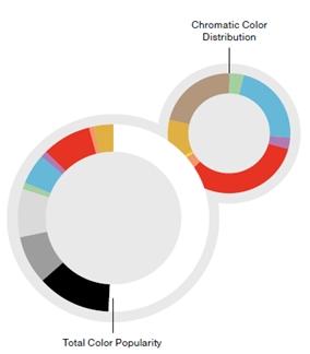 글로벌 차원의 자동차 시장 색상 트렌드 분석 발표