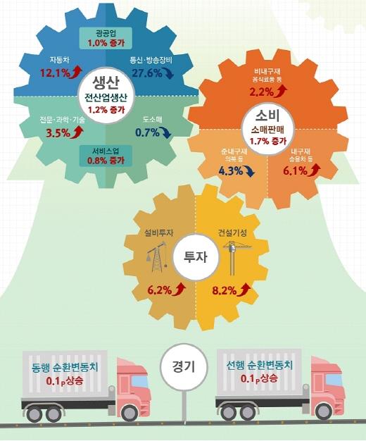 기계장비 제조업 가동률지수 소폭 오름세