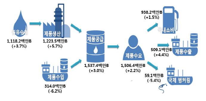 경기회복, 석유제품 수요 늘면서 원유 수입량 사상 최대 기록