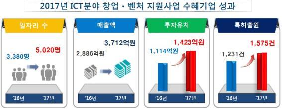 'K-Global 프로젝트'로 일자리 48.5% 증가