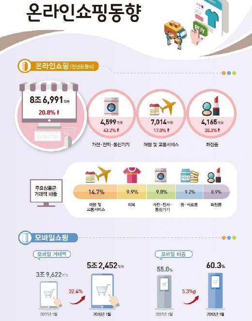 1월 온라인쇼핑 거래액 8조여억 원 달해
