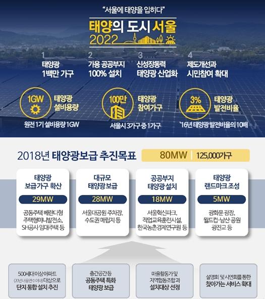서울에너지공사 , 5개 권역 태양광지원센터 출범