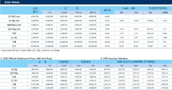 [3월12일] 비철금속 공급부족으로 가격 회복 전망(LME Daily Report)