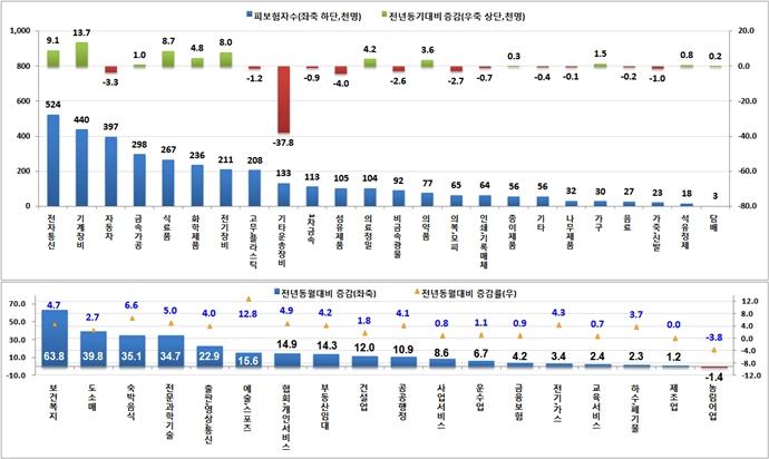 '자동자 제조업' 중소 부품 제조업 중심으로 고용 감소폭 확대