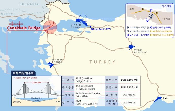 무역보험공사, 터키 차나칼레 교량 사업 지원