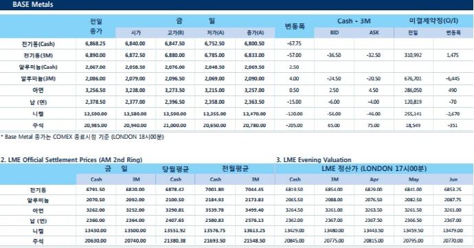 [3월19일] 연준 금리인상 앞두고 금속가격 하락(LME Daily Report)
