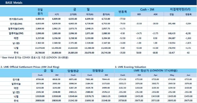 [3월20일] 6개 비철금속 하락 마감(LME Daily Report)