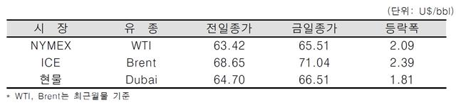 [데일리 Oil] 미 원유재고 감소 추정, 연일 국제유가 상승