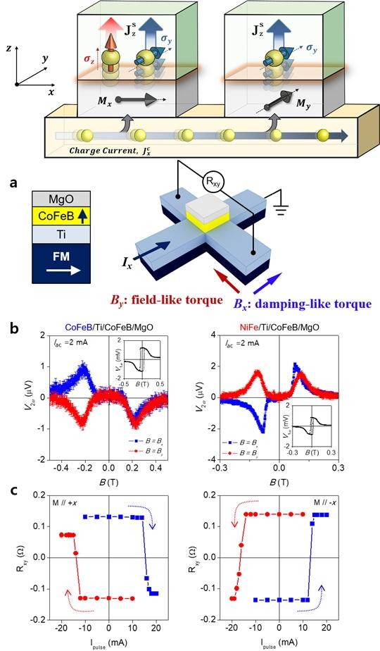 차세대 자성메모리의 원천기술 고효율 스핀 신소재 개발