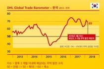 한국과 일본 2분기 글로벌 무역분야 '긍정적 기여' 전망