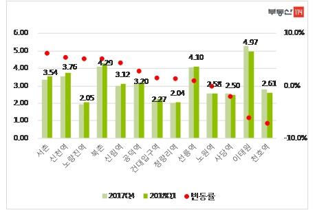 임대료 상승으로 주요 상권 위축→침체